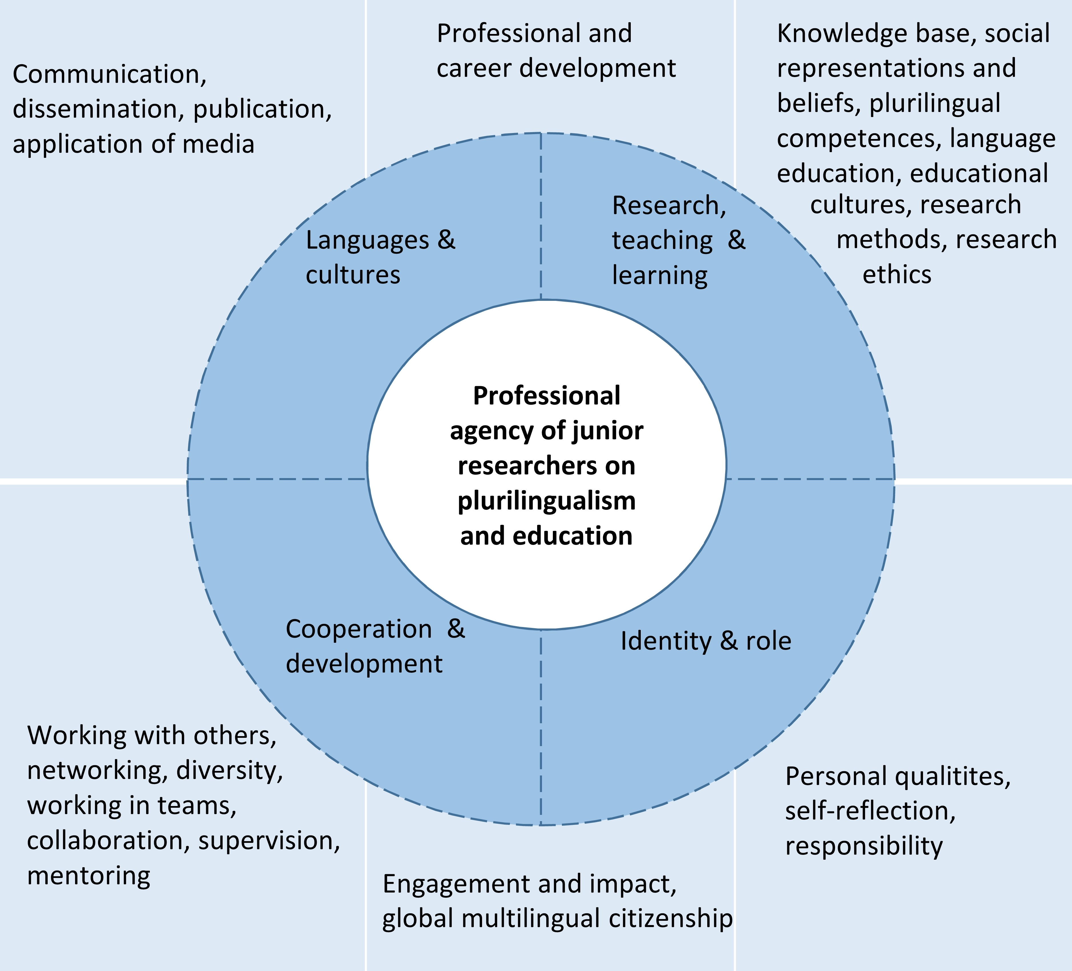 ENROPE competency model